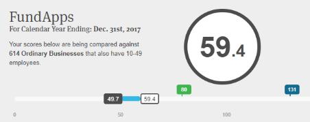 B-Corp Score