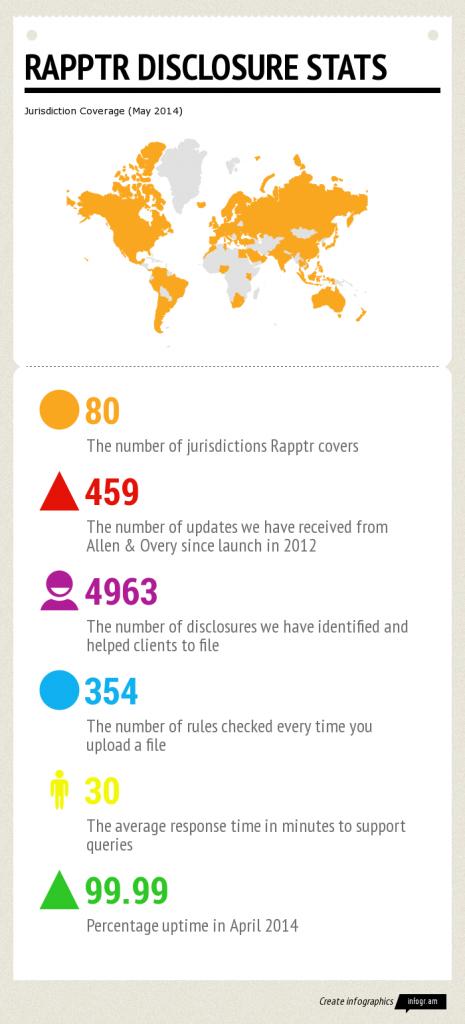 Rapptr-Disclosure-stats-465x1024.png
