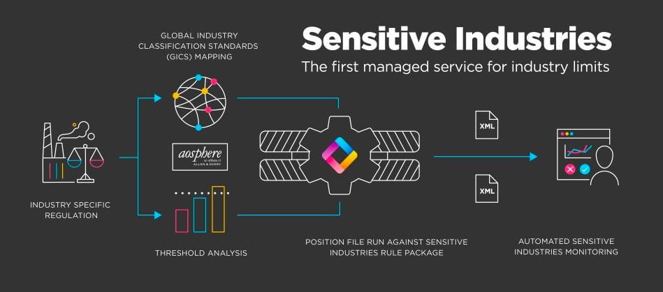 Sensitive Industries Diagram