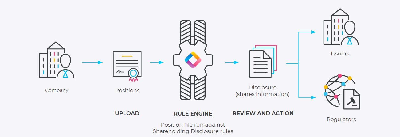 Shareholding Disclosure diagram