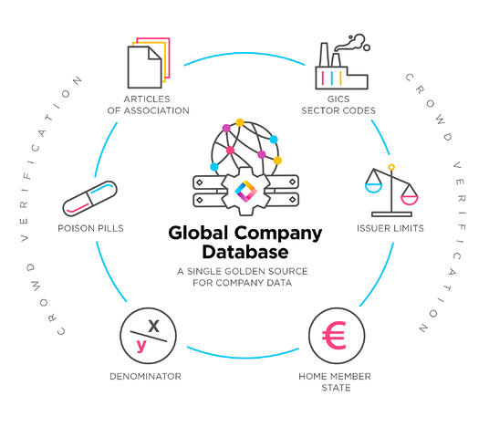 Global Company Database