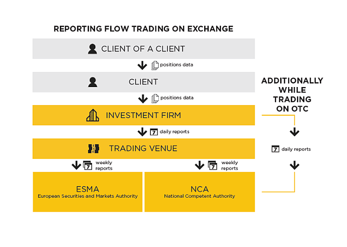 Reporting Flow Trading on Exchange.png