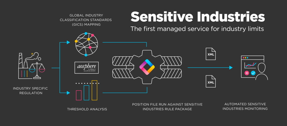 Sensitive Industries Workflow