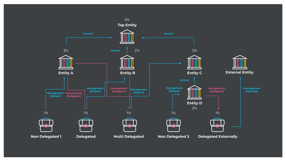 Delegation - diagram (1)