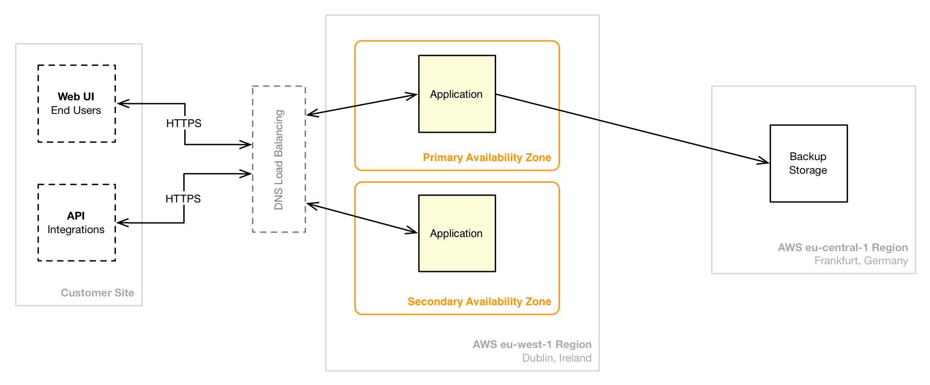 AWS Installation Chart