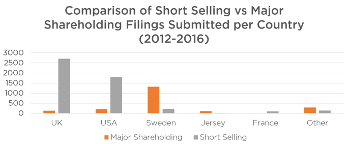 Figure 3. Comparison of Filing Type per Country