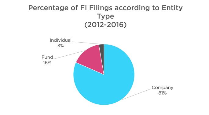 Figure 1: Percentage of FI Filings according to Entity Type