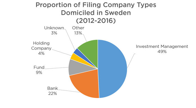 Proportion_of_Filing_Company_Types_Domiciled_in_Sweden_2012-2016.pngFigure 6: Category of Sweden Domiciled Companies filing in Sweden between 2011 and 2016