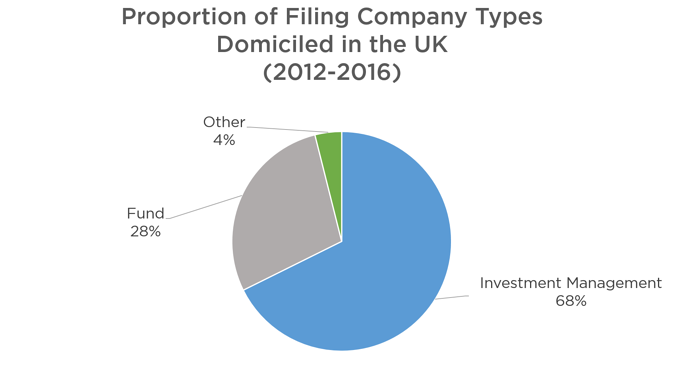 Figure 4: Category of UK Domiciled Companies filing in Sweden between 2011 and 2016