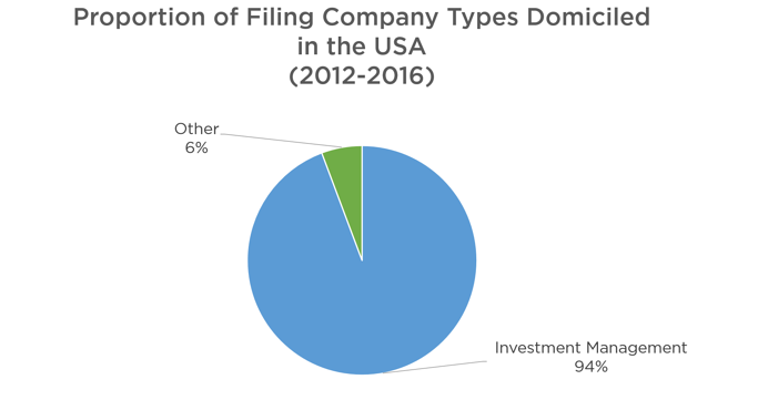 Figure 5: Category of USA Domiciled Companies filing in Sweden between 2011 and 2016