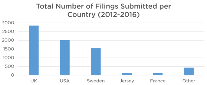 Figure 2. Chart to show Total Number of Filings Submitted per Country*